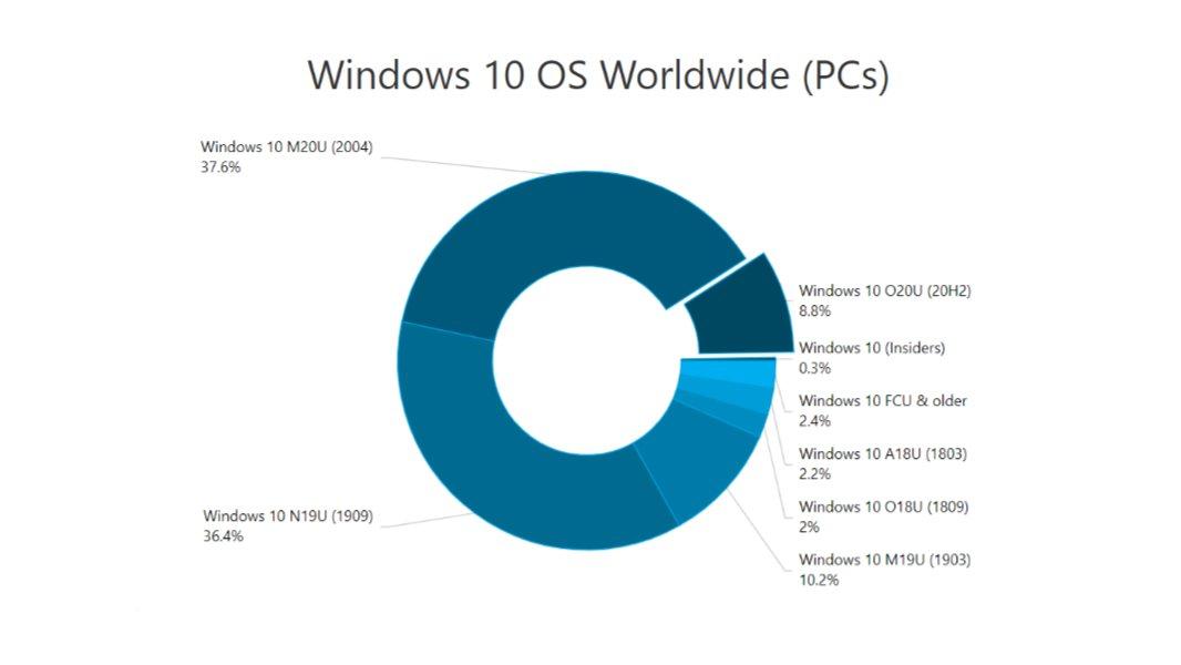 Tarifas de uso de Windows 10