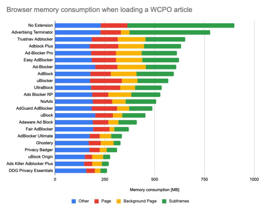 Uso de memoria de diferentes bloqueadores de anuncios