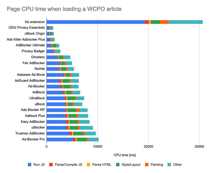 Uso de CPU de diferentes bloqueadores de anuncios