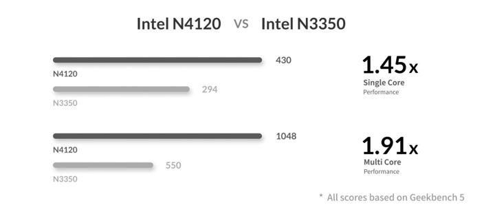 Comparación entre Intel N3350 y N4120