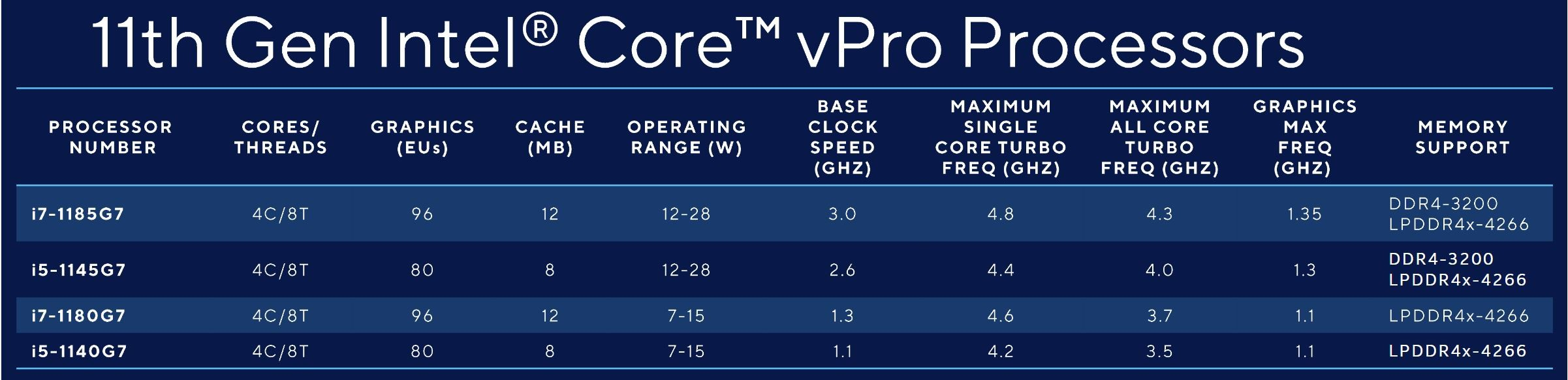Tabla comparativa de procesadores Intel Core vPro Generation 11