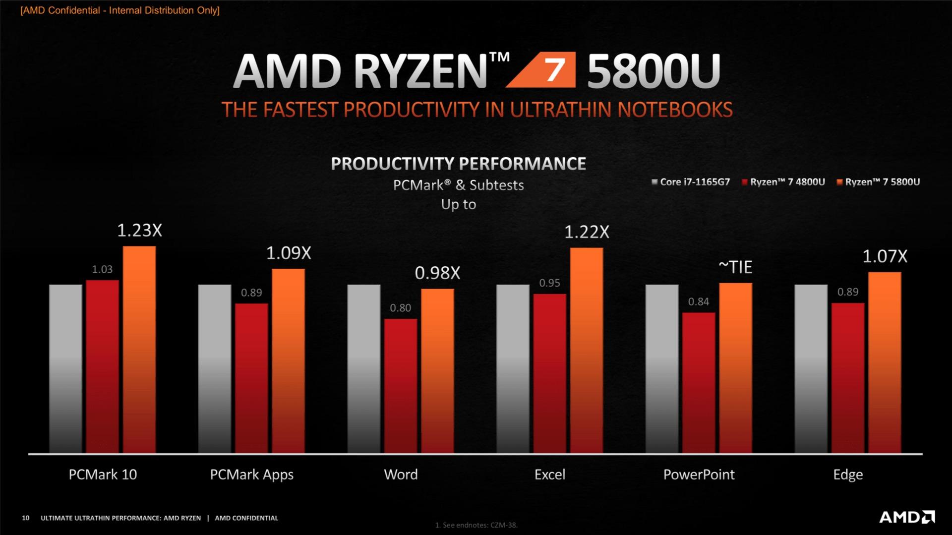 Comparación entre el Ryzen 7 5800U y el i7-1165G7 en tareas de oficina