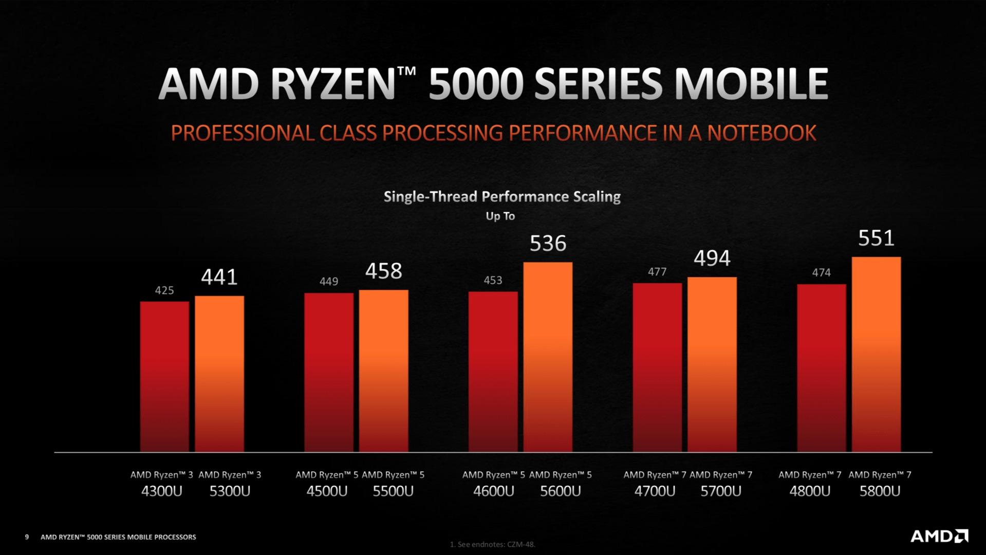Mejora del rendimiento de AMD Ryzen 5000U sobre AMD Ryzen 4000U