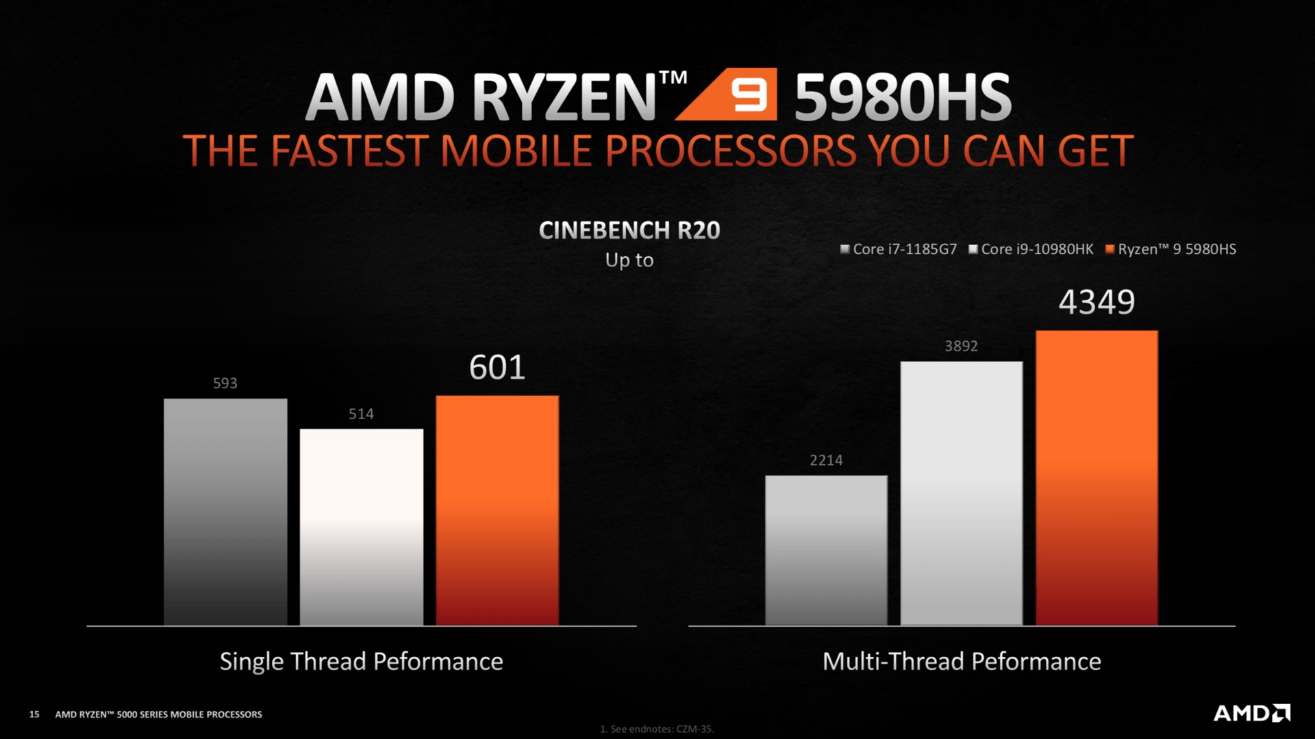 AMD Ryzen 9 5980HS vs Core i9-10980HK en un solo y multiproceso