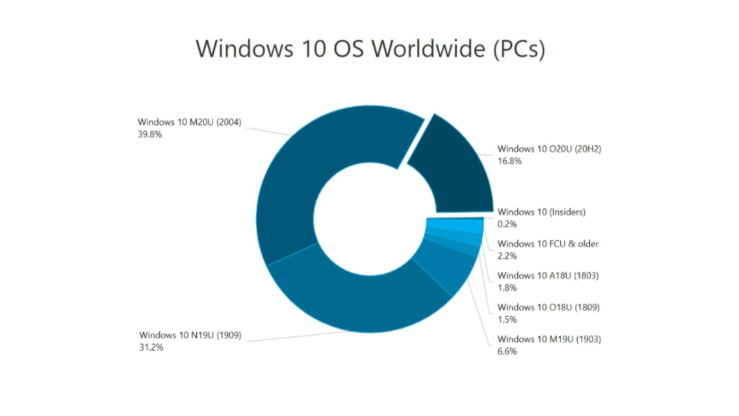 Datos de Windows 10 según AdDuplex