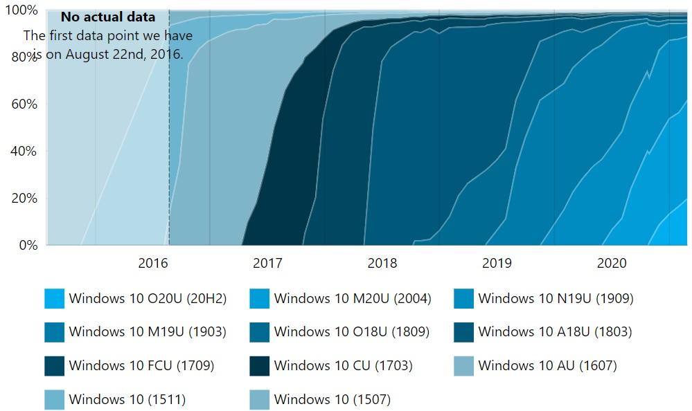 El progreso de las actualizaciones según AdDuplex