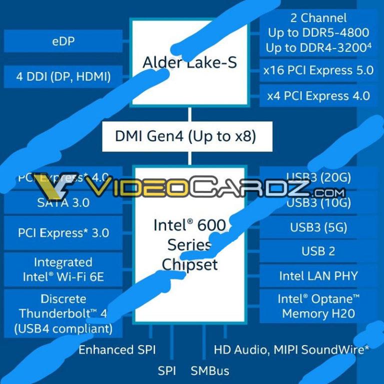 Diapositivas en Intel Alder Lake