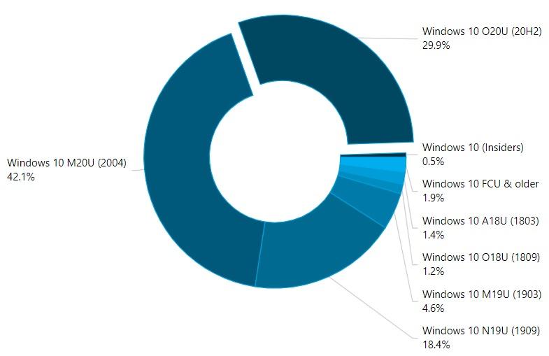Datos de AdDuplex en Windows 10