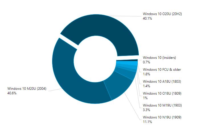 Datos de Windows 10 en AdDuplex para el mes de abril