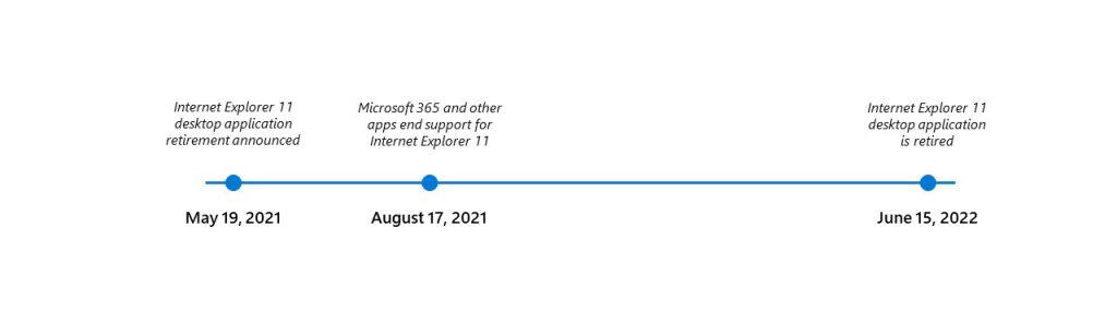 Cronología de Internet Explorer