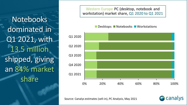 Porcentaje de computadoras portátiles, de escritorio y estaciones de trabajo vendidas