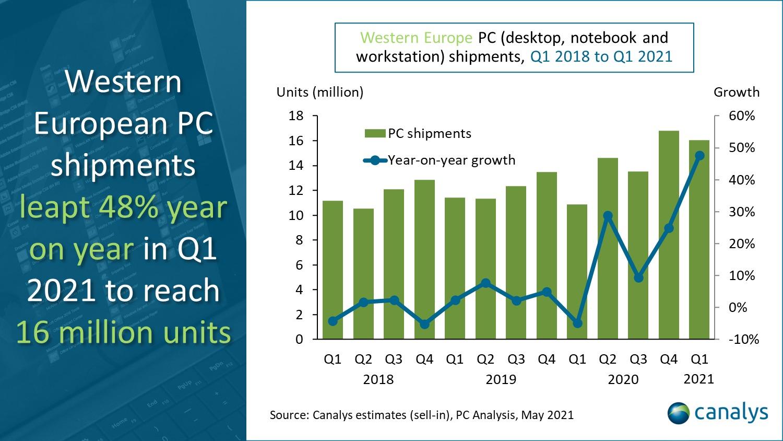 Crecimiento interanual de las ventas de PC en Europa Occidental