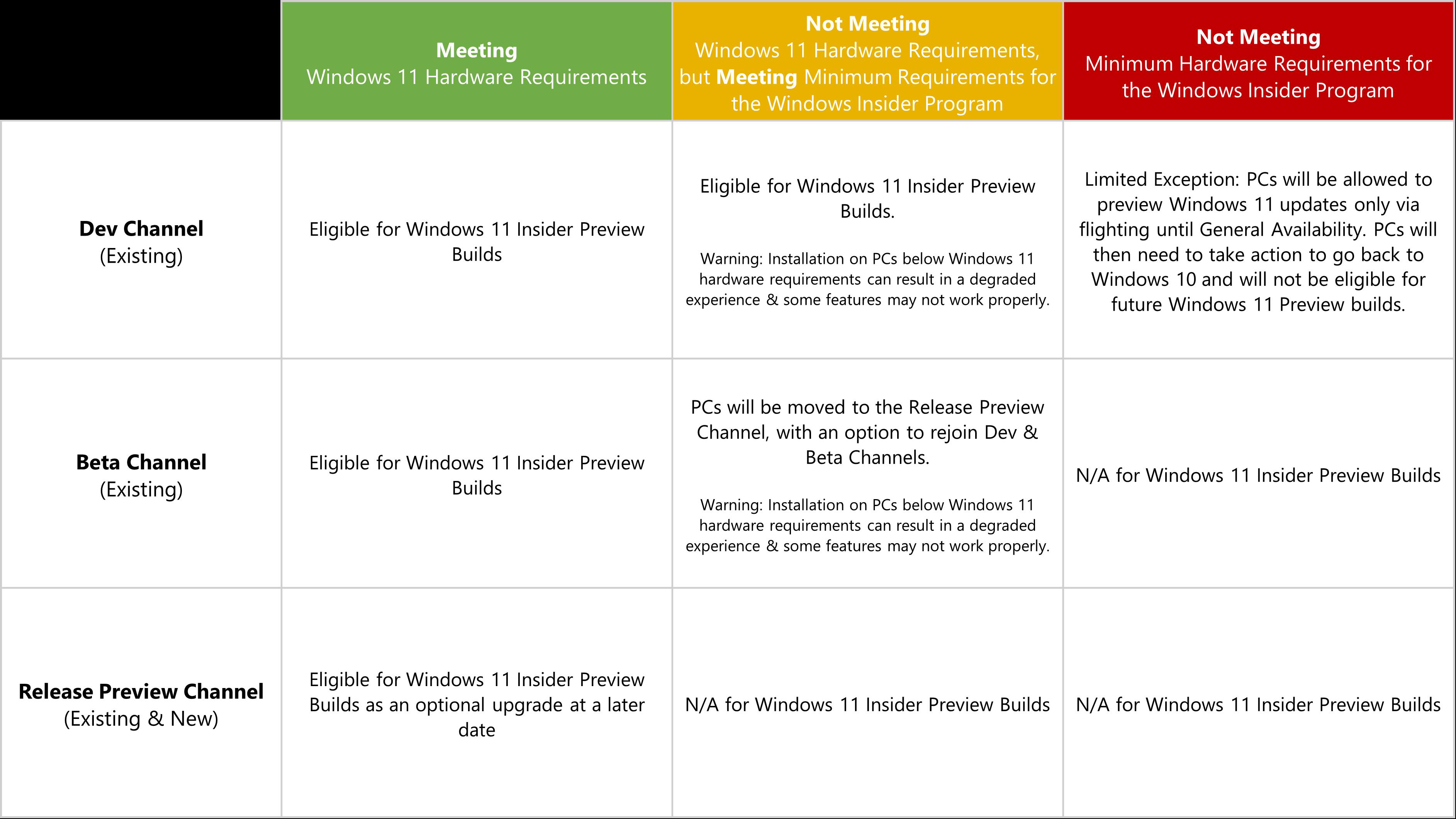 Información de Windows 11 en el programa Windows Insider