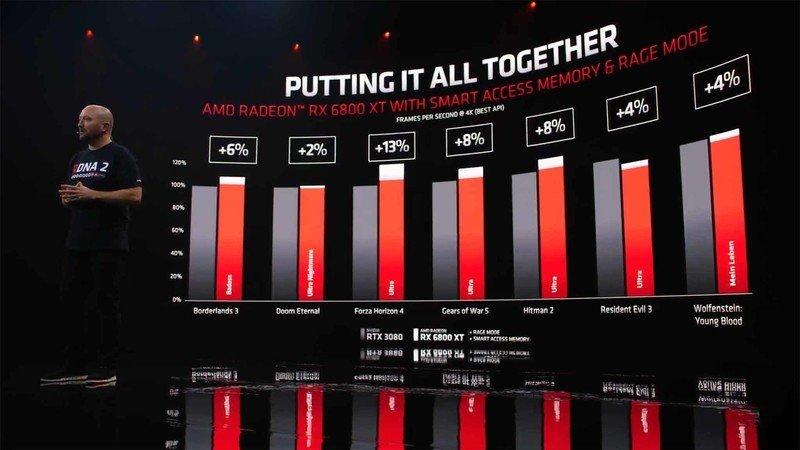Rendimiento AMD RDNA2