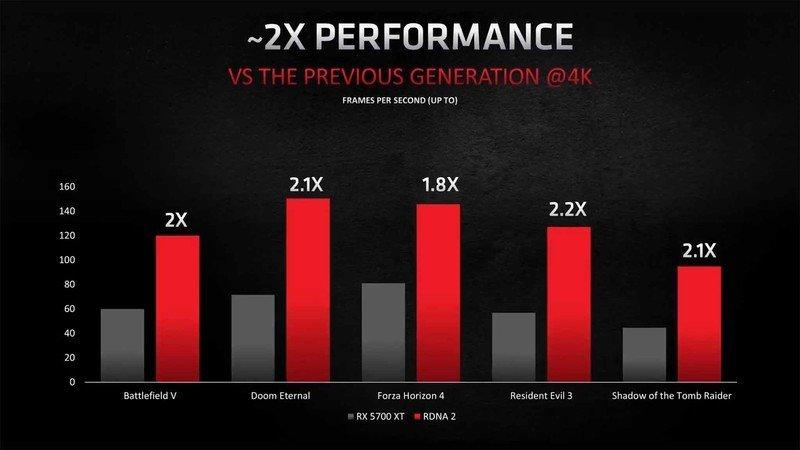 Rendimiento de AMD RDNA 2